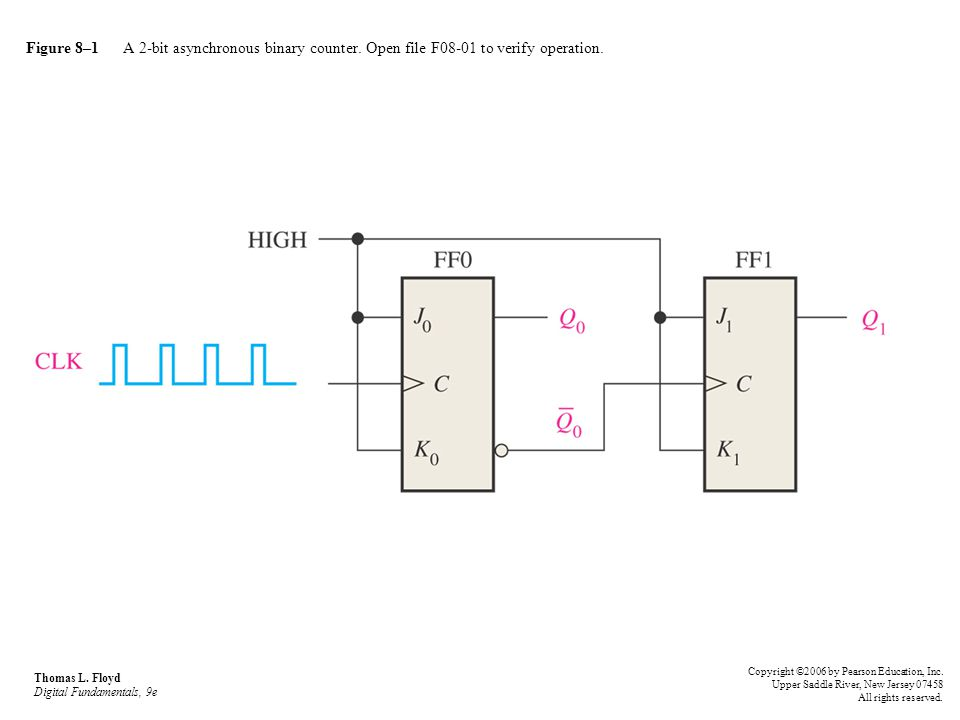 Figure 8–1 A 2-bit asynchronous binary counter. Open file F08-01 to verify operation. Thomas L. Floyd Digital Fundamentals, 9e Copyright ©2006 by Pear