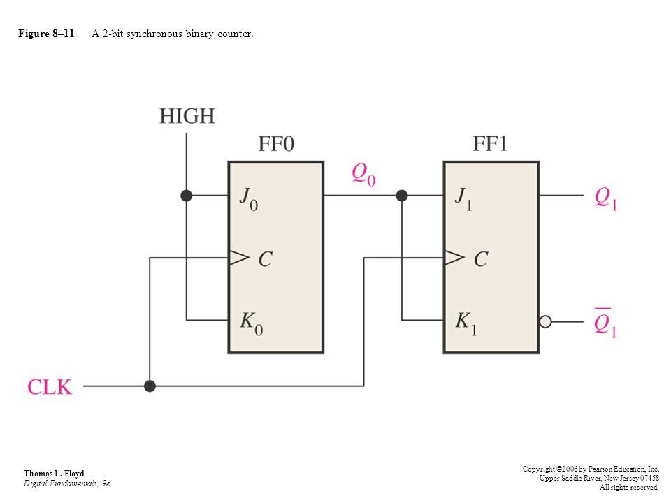 Figure 8–11 A 2-bit synchronous binary counter. Thomas L. Floyd Digital Fundamentals, 9e Copyright ©2006 by Pearson Education, Inc. Upper Saddle River