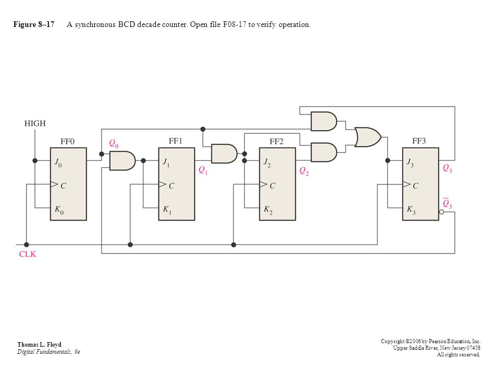 Figure 8–17 A synchronous BCD decade counter. Open file F08-17 to verify operation. Thomas L. Floyd Digital Fundamentals, 9e Copyright ©2006 by Pearso