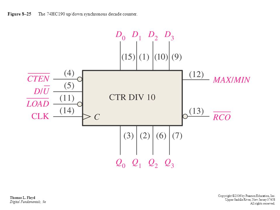 Figure 8–25 The 74HC190 up/down synchronous decade counter. Thomas L. Floyd Digital Fundamentals, 9e Copyright ©2006 by Pearson Education, Inc. Upper