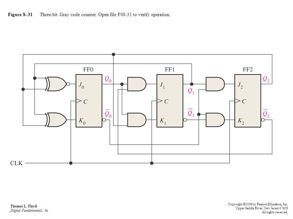 Figure 8–31 Three-bit Gray code counter. Open file F08-31 to verify operation. Thomas L. Floyd Digital Fundamentals, 9e Copyright ©2006 by Pearson Edu