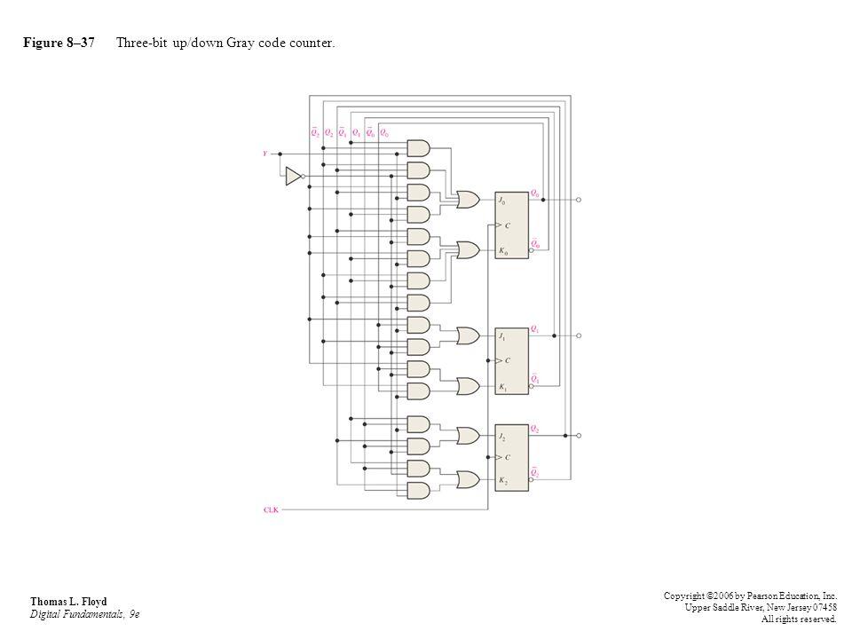 Figure 8–37 Three-bit up/down Gray code counter. Thomas L. Floyd Digital Fundamentals, 9e Copyright ©2006 by Pearson Education, Inc. Upper Saddle Rive