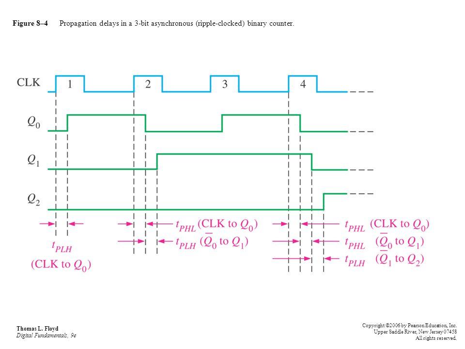 Figure 8–4 Propagation delays in a 3-bit asynchronous (ripple-clocked) binary counter. Thomas L. Floyd Digital Fundamentals, 9e Copyright ©2006 by Pea