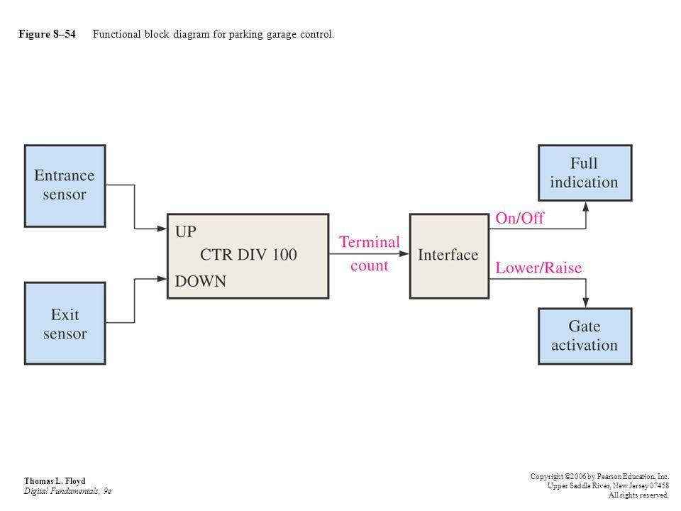 Figure 8–54 Functional block diagram for parking garage control. Thomas L. Floyd Digital Fundamentals, 9e Copyright ©2006 by Pearson Education, Inc. U