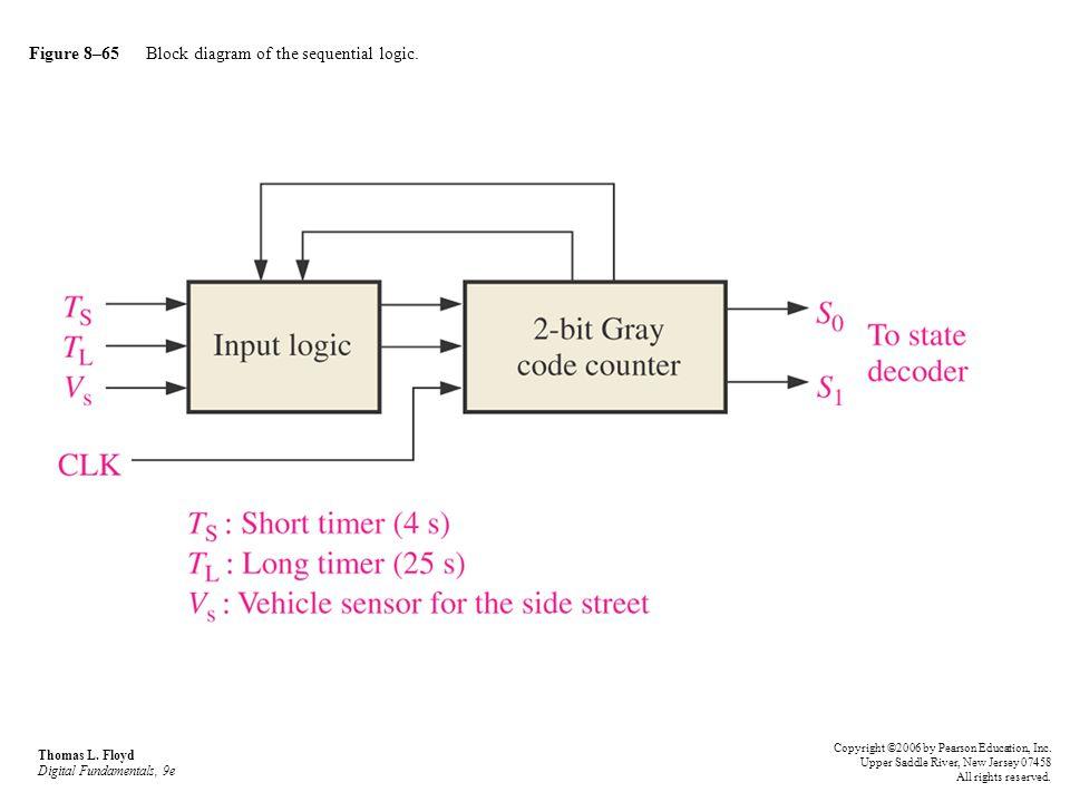 Figure 8–65 Block diagram of the sequential logic. Thomas L. Floyd Digital Fundamentals, 9e Copyright ©2006 by Pearson Education, Inc. Upper Saddle Ri