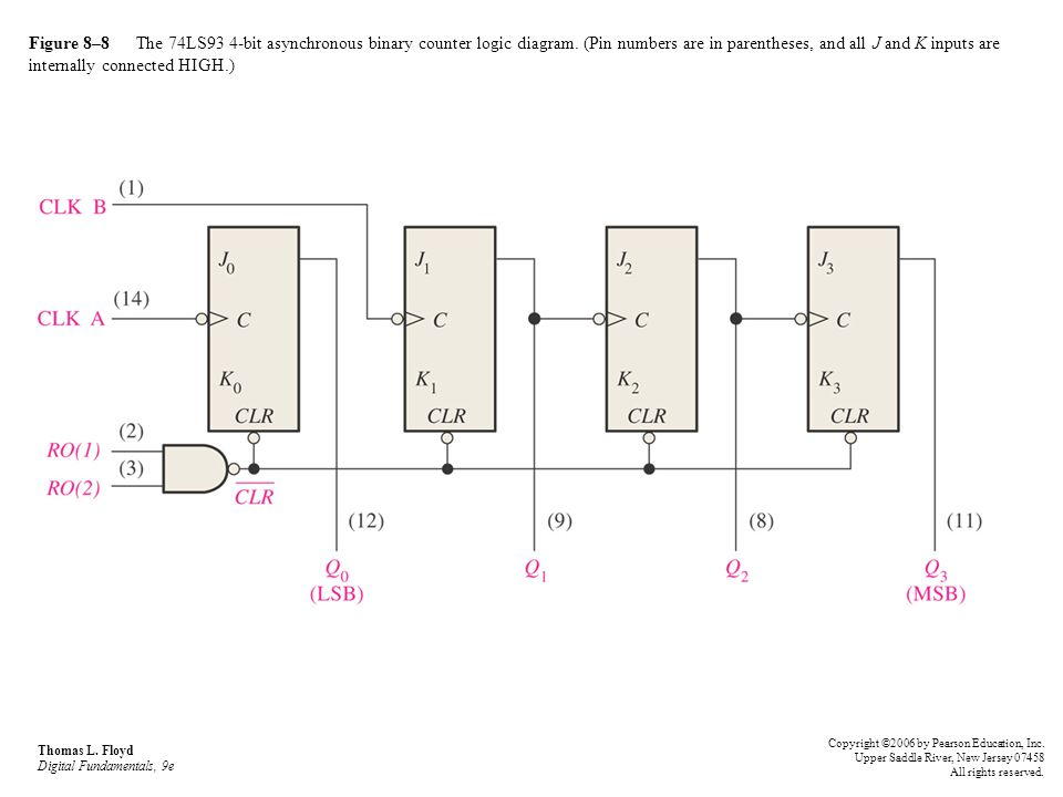 Figure 8–8 The 74LS93 4-bit asynchronous binary counter logic diagram. (Pin numbers are in parentheses, and all J and K inputs are internally connecte