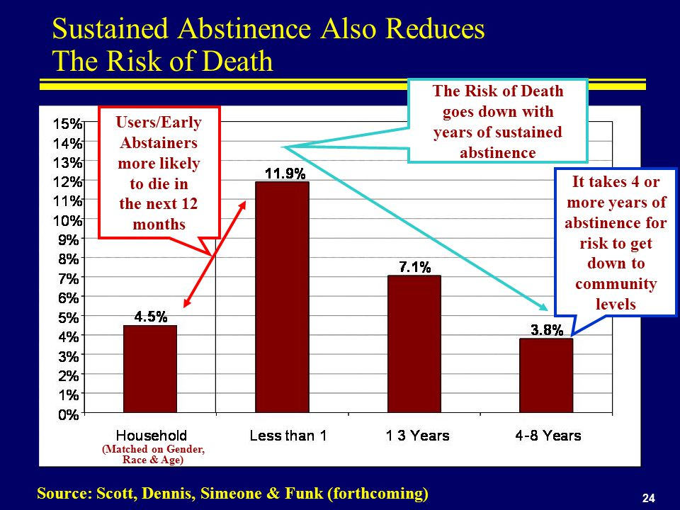 24 Sustained Abstinence Also Reduces The Risk of Death Source: Scott, Dennis, Simeone & Funk (forthcoming) - Users/Early Abstainers more likely to die in the next 12 months The Risk of Death goes down with years of sustained abstinence It takes 4 or more years of abstinence for risk to get down to community levels (Matched on Gender, Race & Age)