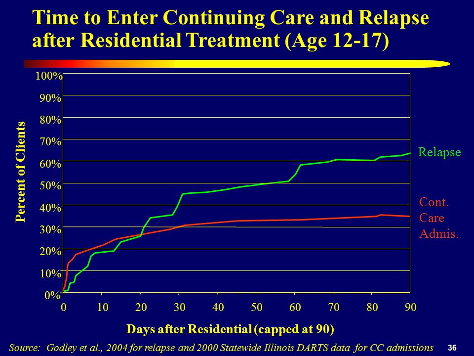 36 Time to Enter Continuing Care and Relapse after Residential Treatment (Age 12-17) Source: Godley et al., 2004 for relapse and 2000 Statewide Illinois DARTS data for CC admissions 0% 10% 20% 30% 40% 50% 60% 70% 80% 90% 100% 0102030405060708090 Days after Residential (capped at 90) Percent of Clients Cont.