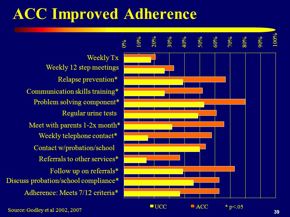 39 ACC Improved Adherence Source: Godley et al 2002, 2007 0% 10% 20% 30% 40%50%60%70%80% WeeklyTx Weekly 12 step meetings Regular urine tests Contact w/probation/school Follow up on referrals* ACC * p<.05 90% 100% Relapse prevention* Communication skills training* Problem solving component* Meet with parents 1-2x month* Weekly telephone contact* Referrals to other services* Discuss probation/school compliance* Adherence: Meets 7/12 criteria* UCC