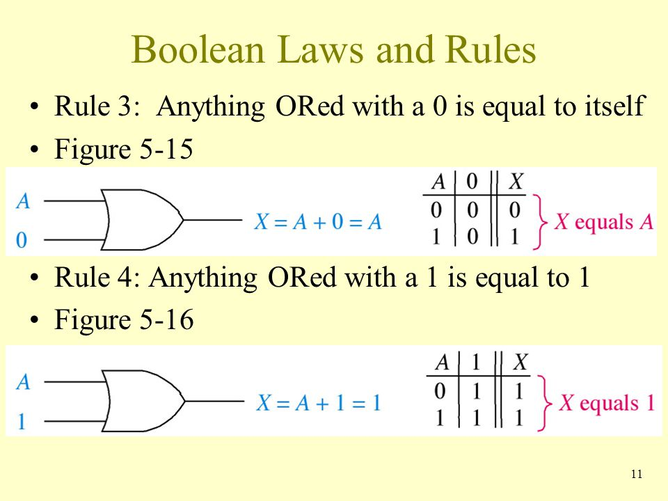 Boolean Laws and Rules Rule 3: Anything ORed with a 0 is equal to itself Figure 5-15 Rule 4: Anything ORed with a 1 is equal to 1 Figure 5-16 11