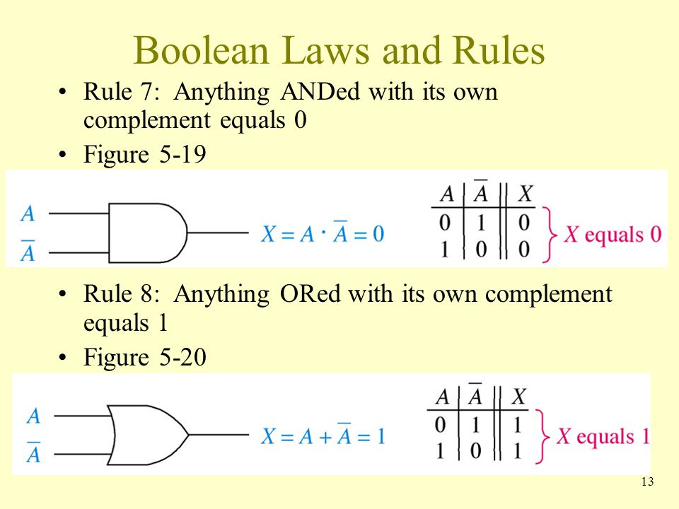 Boolean Laws and Rules Rule 7: Anything ANDed with its own complement equals 0 Figure 5-19 Rule 8: Anything ORed with its own complement equals 1 Figu