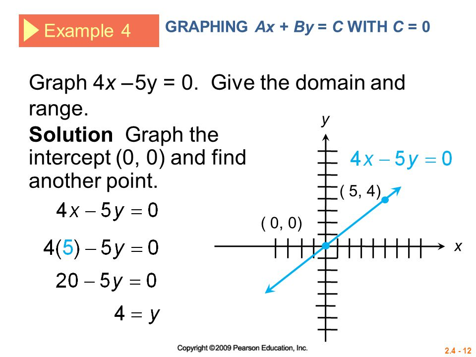 2.4 - 12 Example 4 GRAPHING Ax + By = C WITH C = 0 Graph 4x – 5y = 0. Give the domain and range. Solution Graph the intercept (0, 0) and find another