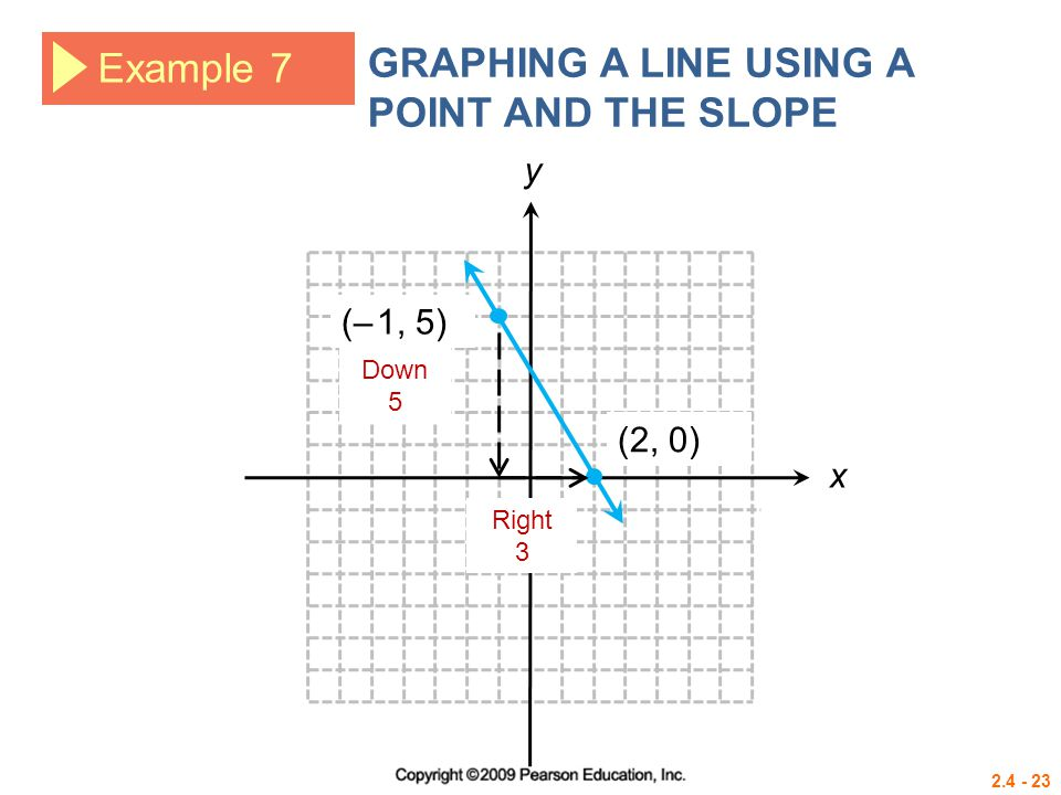 2.4 - 23 Example 7 GRAPHING A LINE USING A POINT AND THE SLOPE (– 1, 5) (2, 0) Down 5 Right 3 x y