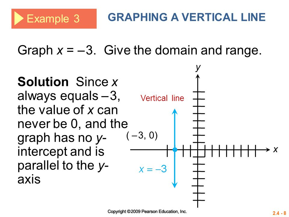 2.4 - 8 Example 3 GRAPHING A VERTICAL LINE Graph x = – 3. Give the domain and range. Solution Since x always equals – 3, the value of x can never be 0