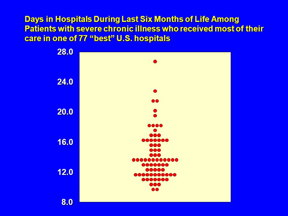 Days in Hospitals During Last Six Months of Life Among Patients with severe chronic illness who received most of their care in one of 77 best U.S.