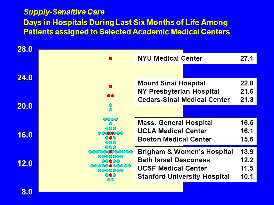 Supply-Sensitive Care Days in Hospitals During Last Six Months of Life Among Patients assigned to Selected Academic Medical Centers 8.0 12.0 16.0 20.0 24.028.0 NYU Medical Center27.1 Mount Sinai Hospital22.8 NY Presbyterian Hospital21.6 Cedars-Sinai Medical Center21.3 Mass.