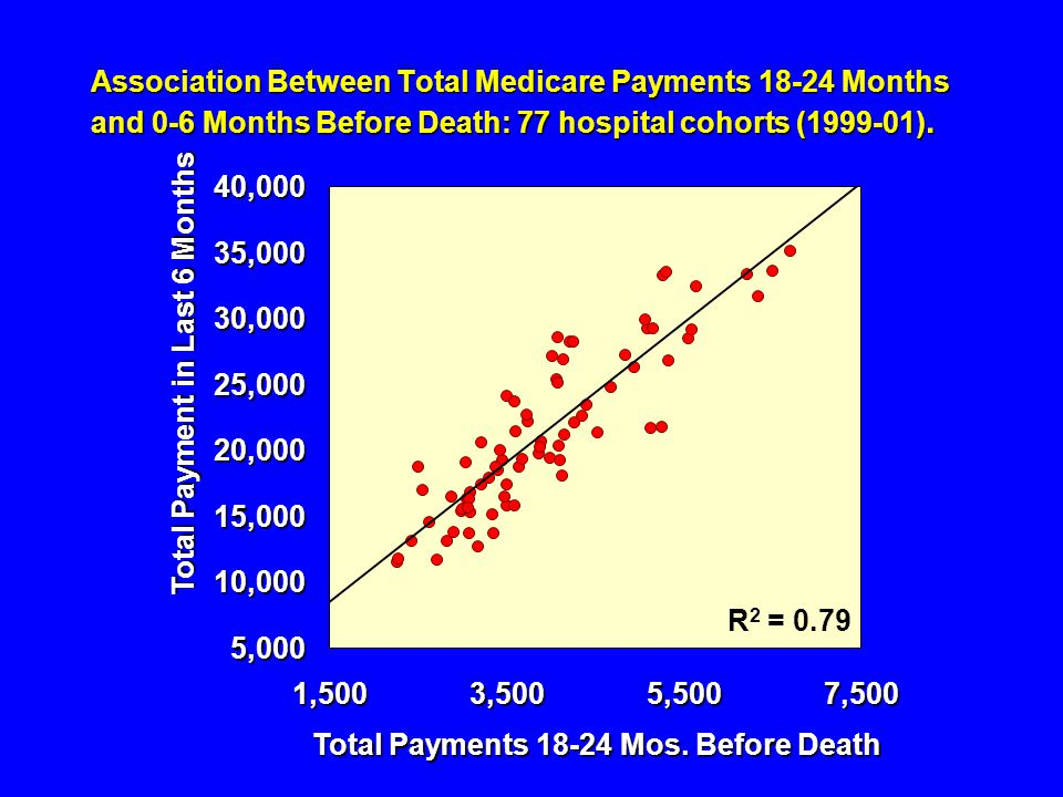 Association Between Total Medicare Payments 18-24 Months and 0-6 Months Before Death: 77 hospital cohorts (1999-01).