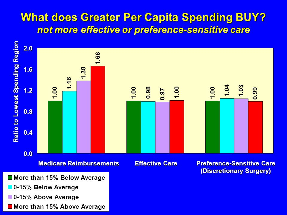 What does Greater Per Capita Spending BUY.