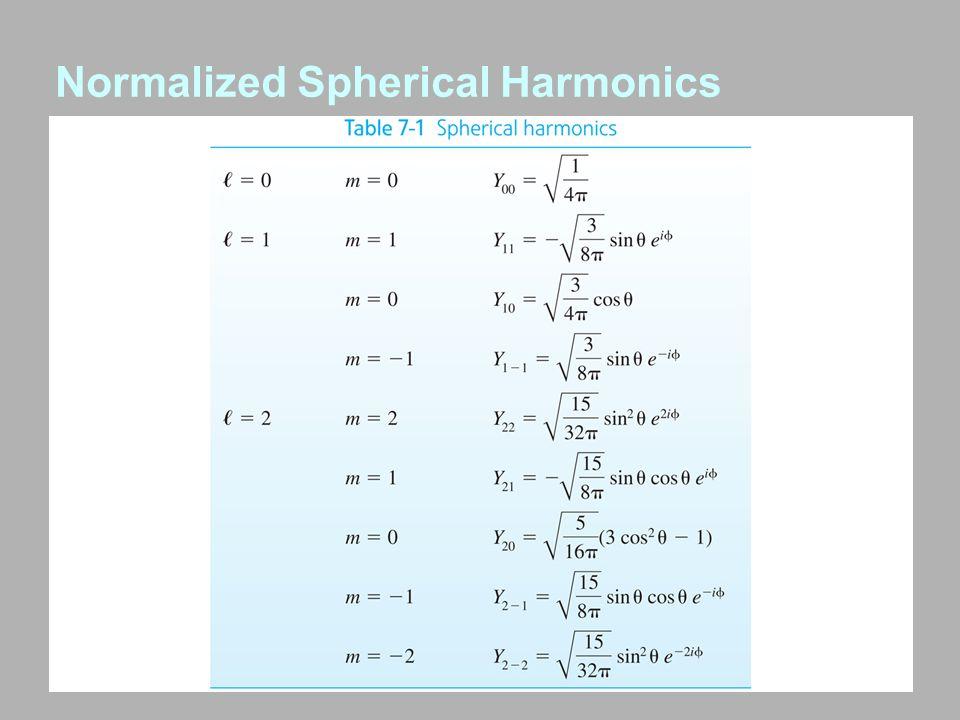 Normalized Spherical Harmonics