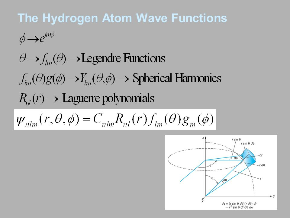 The Hydrogen Atom Wave Functions
