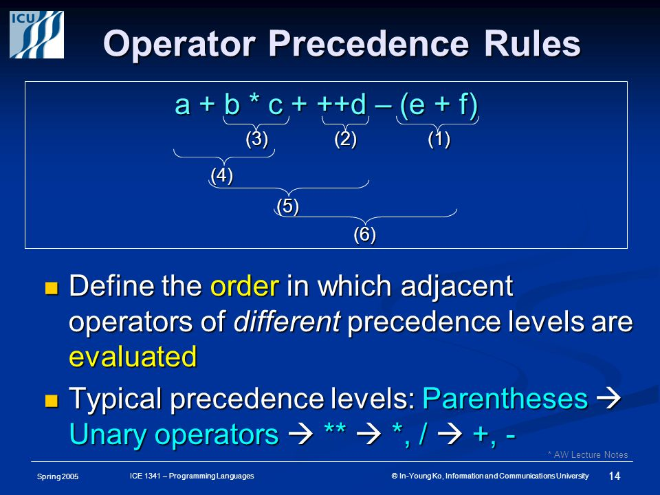 Spring 2005 14 ICE 1341 – Programming Languages © In-Young Ko, Information and Communications University Operator Precedence Rules Define the order in which adjacent operators of different precedence levels are evaluated Define the order in which adjacent operators of different precedence levels are evaluated Typical precedence levels: Parentheses  Unary operators  **  *, /  +, - Typical precedence levels: Parentheses  Unary operators  **  *, /  +, - a + b * c + ++d – (e + f) (1)(2)(3) (4) (5) (6) * AW Lecture Notes