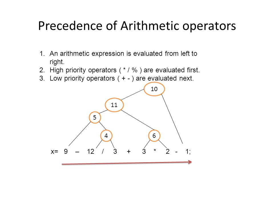 Precedence of Arithmetic operators 1.An arithmetic expression is evaluated from left to right.