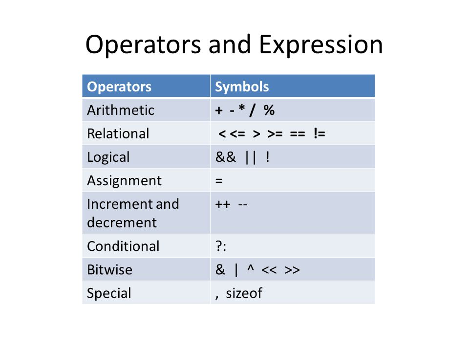 Operators and Expression OperatorsSymbols Arithmetic+ - * / % Relational >= == != Logical&& || .