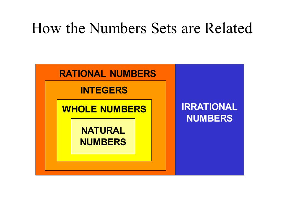 How the Numbers Sets are Related NATURAL NUMBERS WHOLE NUMBERS INTEGERS RATIONAL NUMBERS IRRATIONAL NUMBERS