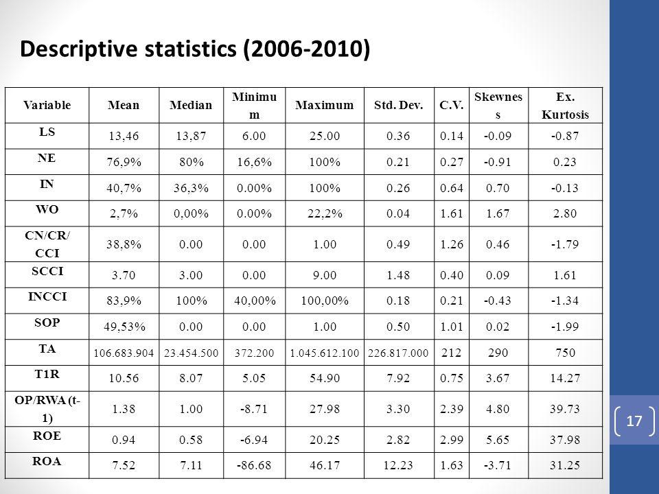 17 VariableMeanMedian Minimu m MaximumStd. Dev.C.V. Skewnes s Ex. Kurtosis LS 13,4613,876.0025.000.360.14-0.09-0.87 NE 76,9%80%16,6%100%0.210.27-0.910