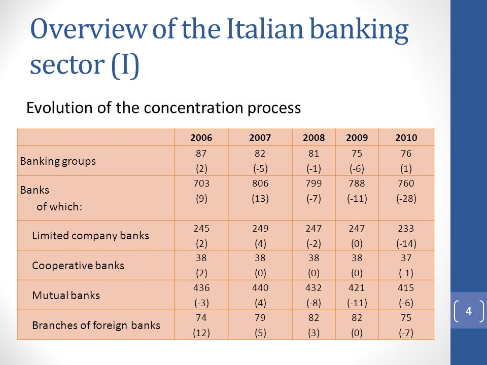 Overview of the Italian banking sector (I) 20062007200820092010 Banking groups 87 (2) 82 (-5) 81 (-1) 75 (-6) 76 (1) Banks of which: 703 (9) 806 (13) 799 (-7) 788 (-11) 760 (-28) Limited company banks 245 (2) 249 (4) 247 (-2) 247 (0) 233 (-14) Cooperative banks 38 (2) 38 (0) 38 (0) 38 (0) 37 (-1) Mutual banks 436 (-3) 440 (4) 432 (-8) 421 (-11) 415 (-6) Branches of foreign banks 74 (12) 79 (5) 82 (3) 82 (0) 75 (-7) 4 Evolution of the concentration process