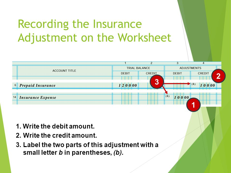 Recording the Insurance Adjustment on the Worksheet 1 2 3.Label the two parts of this adjustment with a small letter b in parentheses, (b). 1. Write t