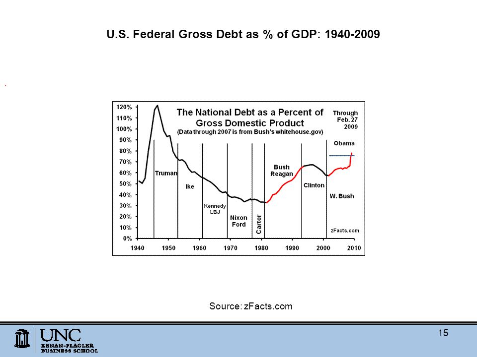 . U.S. Federal Gross Debt as % of GDP: 1940-2009 Source: zFacts.com 15