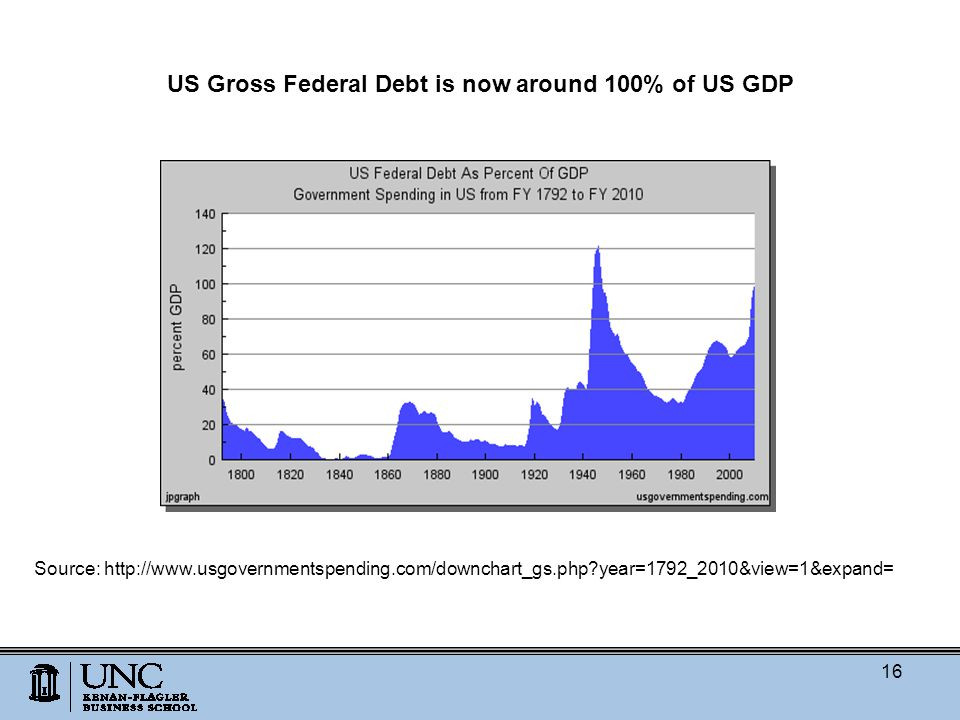 US Gross Federal Debt is now around 100% of US GDP Source: http://www.usgovernmentspending.com/downchart_gs.php year=1792_2010&view=1&expand= 16