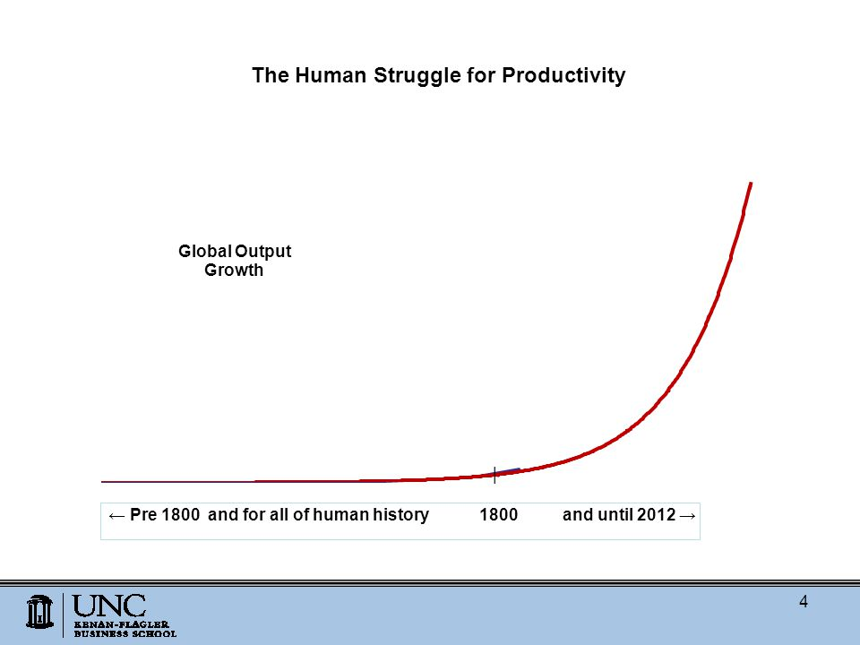 The Human Struggle for Productivity 4