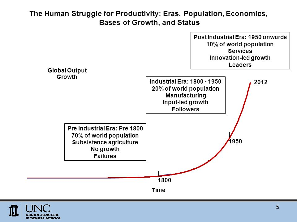 Pre Industrial Era: Pre 1800 70% of world population Subsistence agriculture No growth Failures Industrial Era: 1800 - 1950 20% of world population Manufacturing Input-led growth Followers Post Industrial Era: 1950 onwards 10% of world population Services Innovation-led growth Leaders The Human Struggle for Productivity: Eras, Population, Economics, Bases of Growth, and Status Time 5