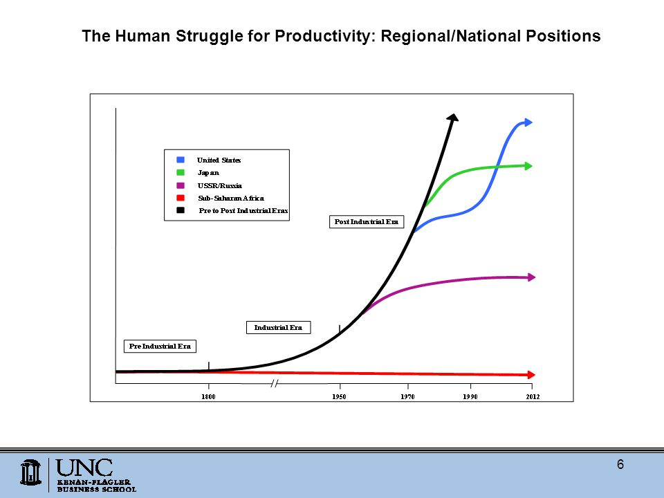 The Human Struggle for Productivity: Regional/National Positions 6