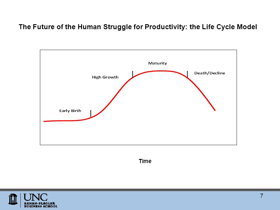 The Future of the Human Struggle for Productivity: the Life Cycle Model Time 7