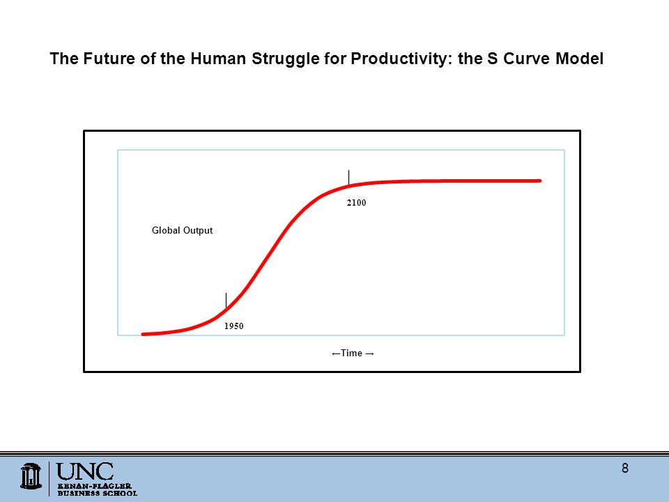 The Future of the Human Struggle for Productivity: the S Curve Model 8