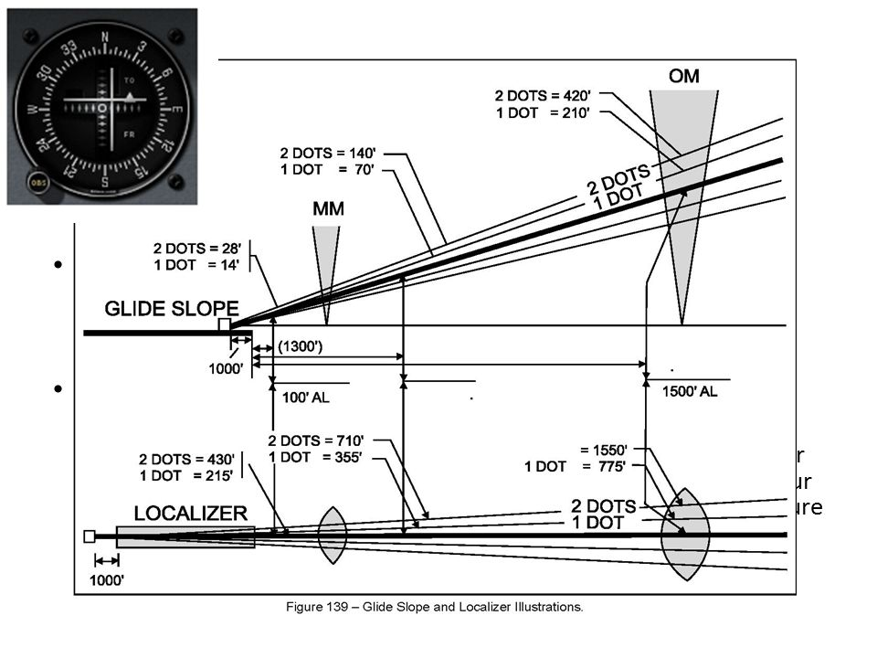 ILS SPECIFICATIONS The ILS missed approach should be executed upon arrival at the DH on the glide slope if the visual reference requirements are not m