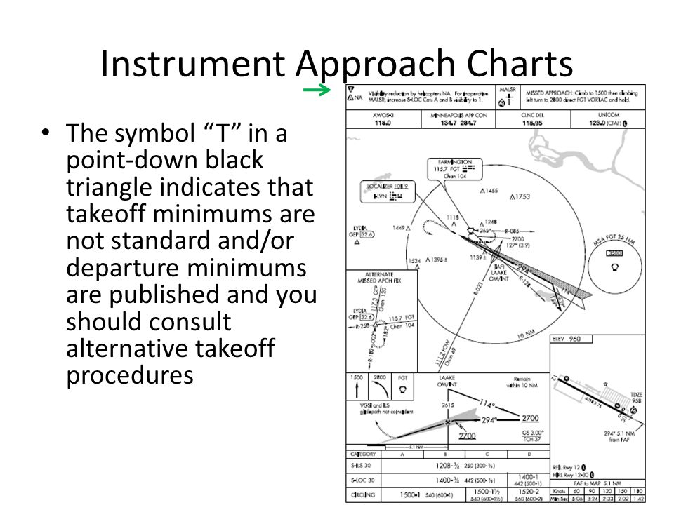 "Instrument Approach Charts The symbol ""T"" in a point-down black triangle indicates that takeoff minimums are not standard and/or departure minimums ar"