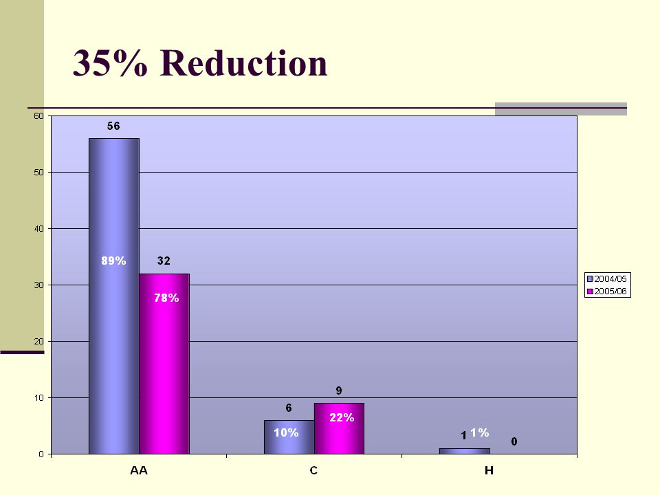 35% Reduction