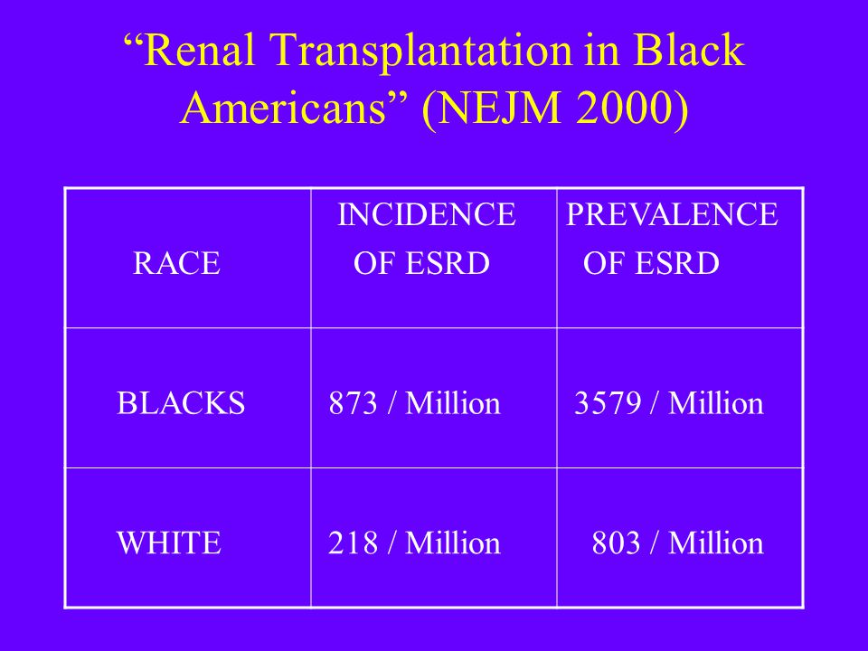 """Renal Transplantation in Black Americans"" (NEJM 2000) RACE INCIDENCE OF ESRD PREVALENCE OF ESRD BLACKS 873 / Million 3579 / Million WHITE 218 / Milli"