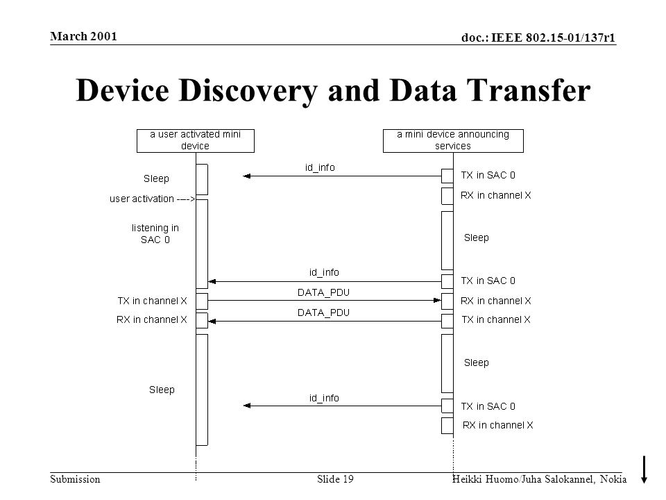 doc.: IEEE 802.15-01/137r1 Submission March 2001 Heikki Huomo/Juha Salokannel, NokiaSlide 19 Device Discovery and Data Transfer