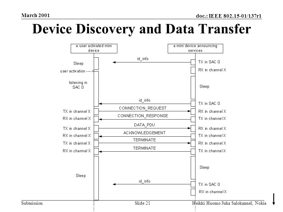 doc.: IEEE 802.15-01/137r1 Submission March 2001 Heikki Huomo/Juha Salokannel, NokiaSlide 21 Device Discovery and Data Transfer