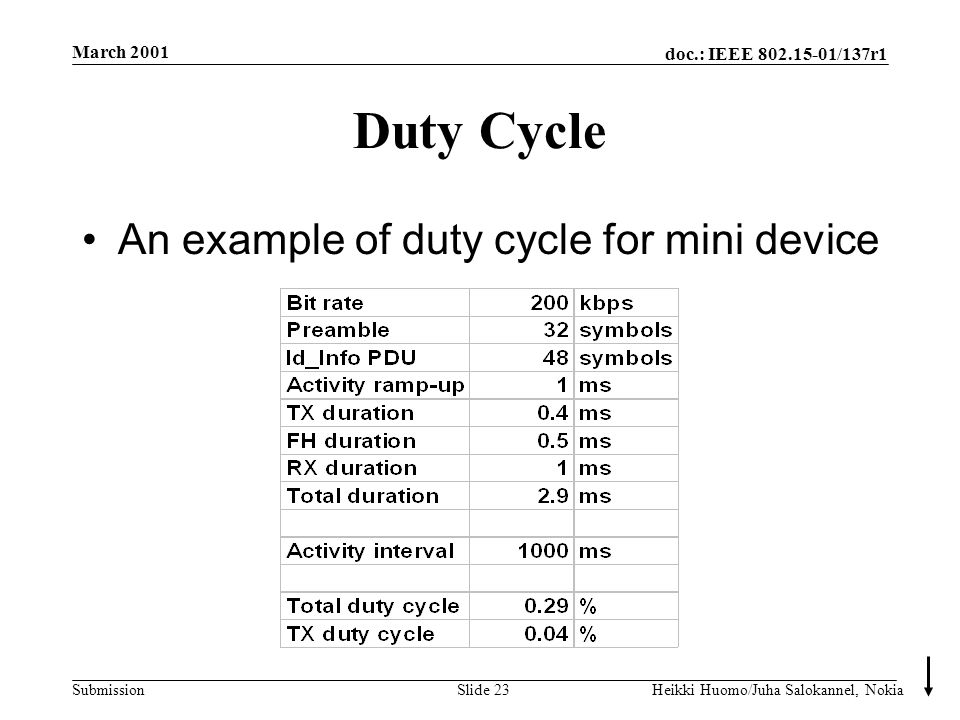 doc.: IEEE 802.15-01/137r1 Submission March 2001 Heikki Huomo/Juha Salokannel, NokiaSlide 23 Duty Cycle An example of duty cycle for mini device