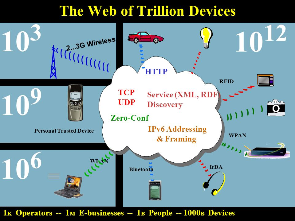 doc.: IEEE 802.15-01/137r1 Submission March 2001 Heikki Huomo/Juha Salokannel, NokiaSlide 5 The Web of Trillion Devices 2...3G Wireless Bluetooth IrDA WPAN RFID 1 K Operators -- 1 M E-businesses -- 1 B People -- 1000 B Devices Zero-Conf Service (XML, RDF) Discovery IPv6 Addressing & Framing TCP UDP HTTP WLAN 10 6 10 9 10 12 10 3 Personal Trusted Device