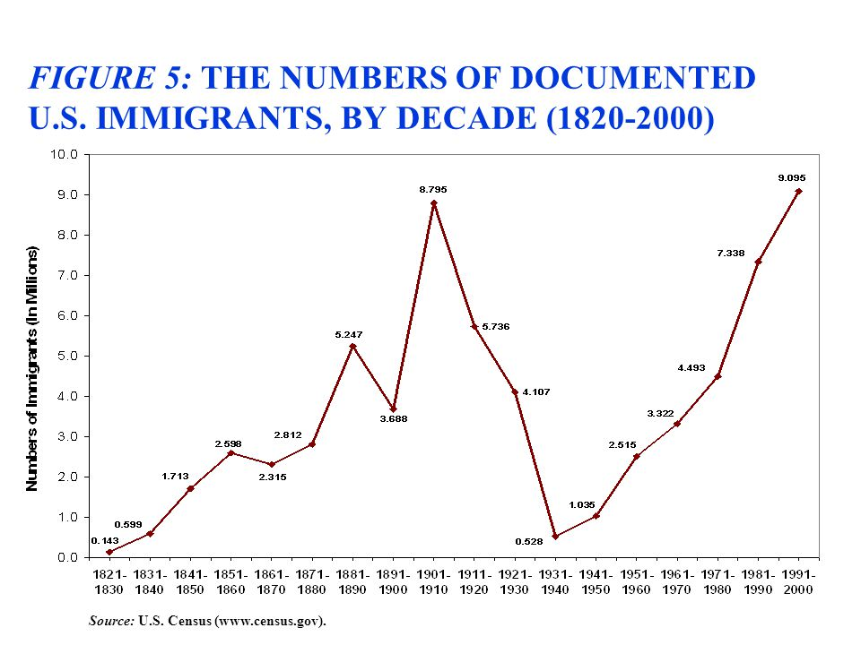 FIGURE 5: THE NUMBERS OF DOCUMENTED U.S. IMMIGRANTS, BY DECADE (1820-2000) Source: U.S. Census (www.census.gov).