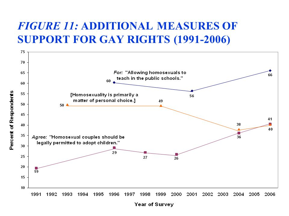 FIGURE 11: ADDITIONAL MEASURES OF SUPPORT FOR GAY RIGHTS (1991-2006)
