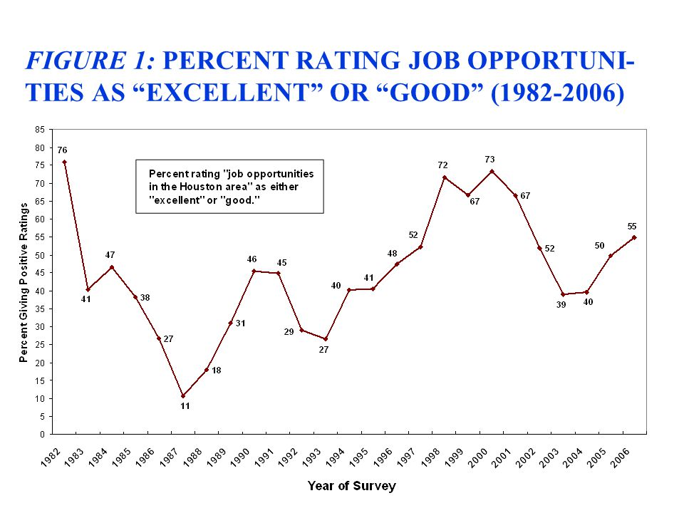 "FIGURE 1: PERCENT RATING JOB OPPORTUNI- TIES AS ""EXCELLENT"" OR ""GOOD"" (1982-2006)"