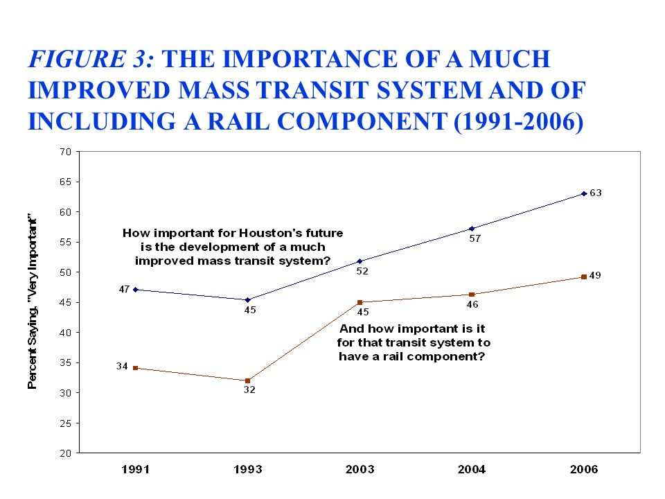 FIGURE 3: THE IMPORTANCE OF A MUCH IMPROVED MASS TRANSIT SYSTEM AND OF INCLUDING A RAIL COMPONENT (1991-2006)